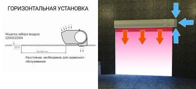 Горизонтальная установка тепловой завесы