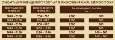 Стандартные размеры дверных полотен и рекомендуемые габариты проемов