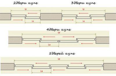 Схема раздвигания