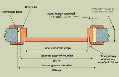 Основные элементы установки полотна