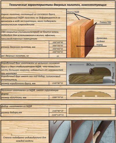 Техническая характеристика дверного полотна