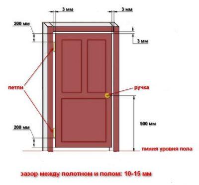 Основные размеры для изготовления и установки межкомнатной двери
