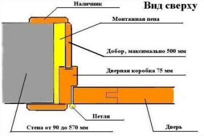 Схема установки межкомнатной двери в деревянном доме