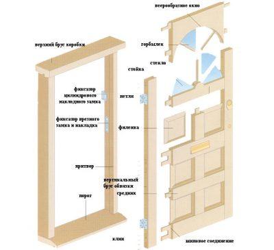 Как делать филенчатые двери своими руками