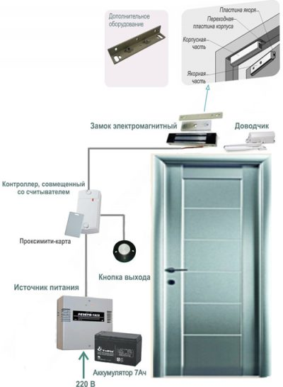 Расположение оборудования