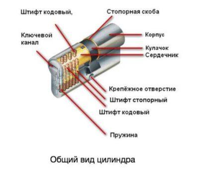 Устройство цилиндрового изделия