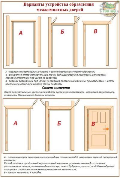 Оформление двери