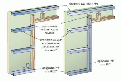 Дверной проем и поперечины перегородки из гипсокартона