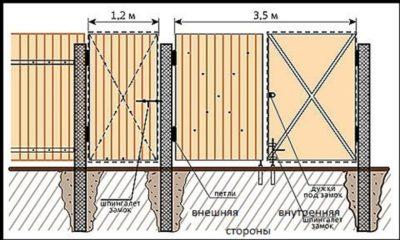 Распашные ворота: схема сборки