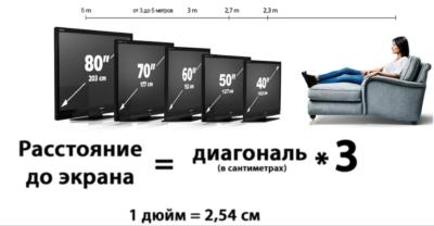 Диагонали телевизоров