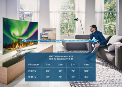 Оптимальное расстояние до телевизора