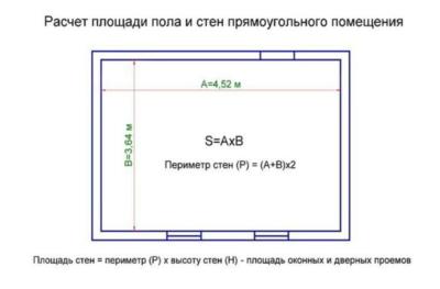 Определение площади
